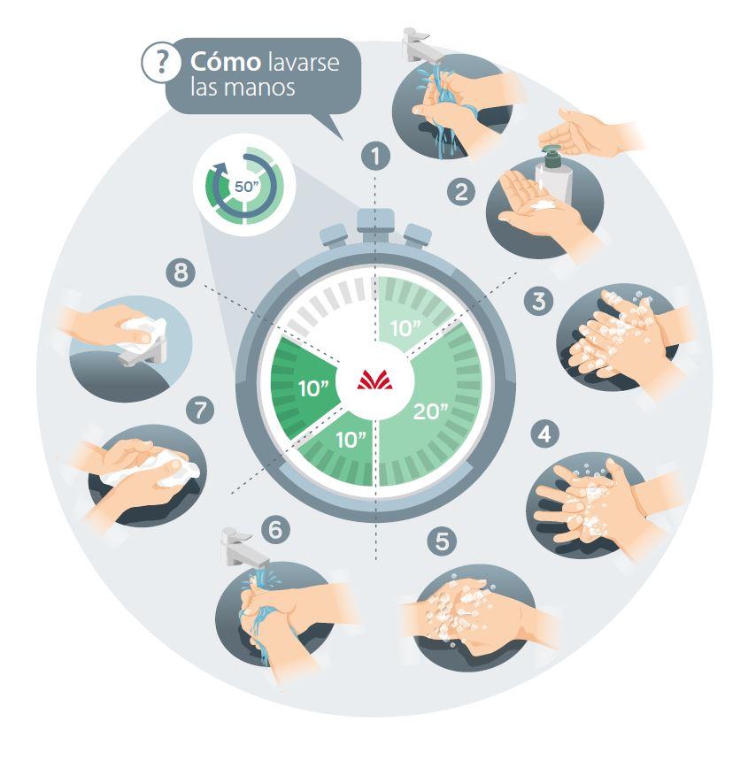 Día Mundial Lavado de manos