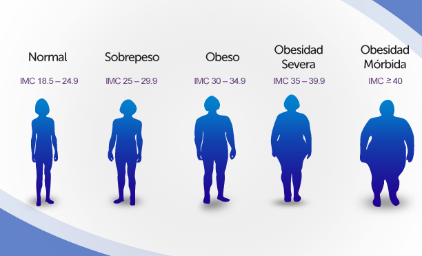 Degree of obesity