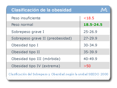 Obesity classification table