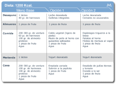 1200 kcal diet table