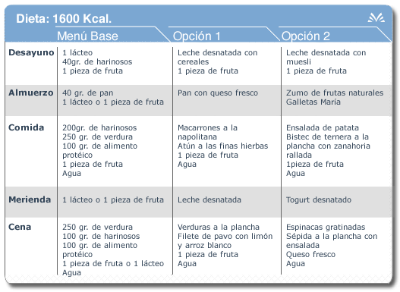 1600 kcal diet table