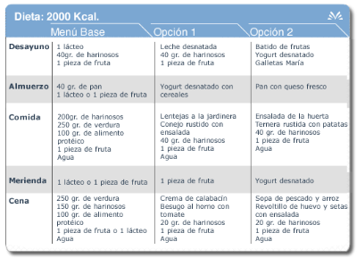 2000 kcal diet table