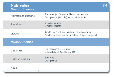 Nutrient table