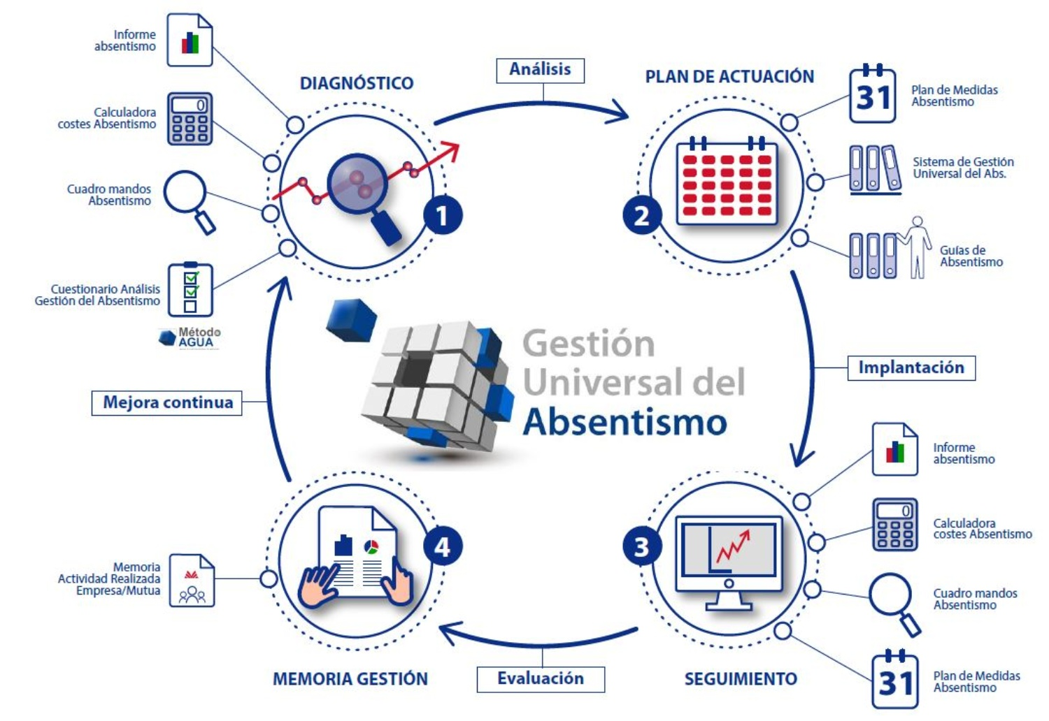 Our model for managing absenteeism