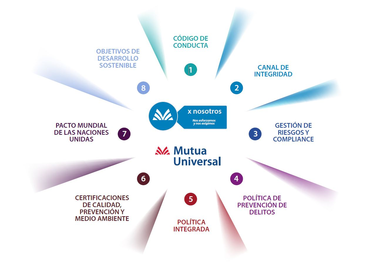 Stock of Corporate Social Responsibility of Mutua Universal as a company